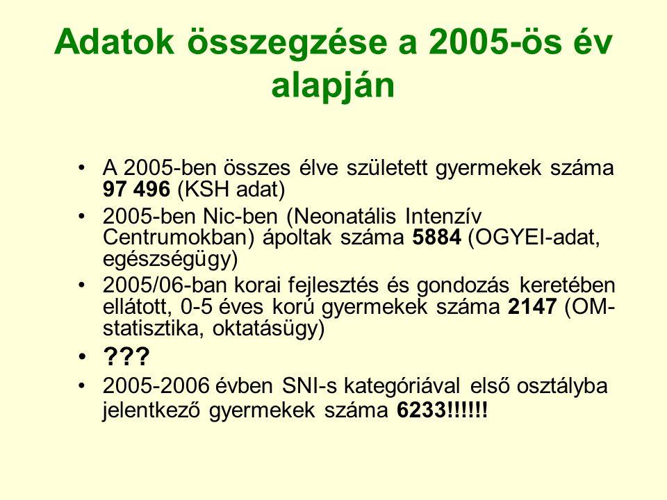 Adatok összegzése a 2005-ös év alapján A 2005-ben összes élve született gyermekek száma 97 496 (KSH adat) 2005-ben Nic-ben (Neonatális Intenzív Centru