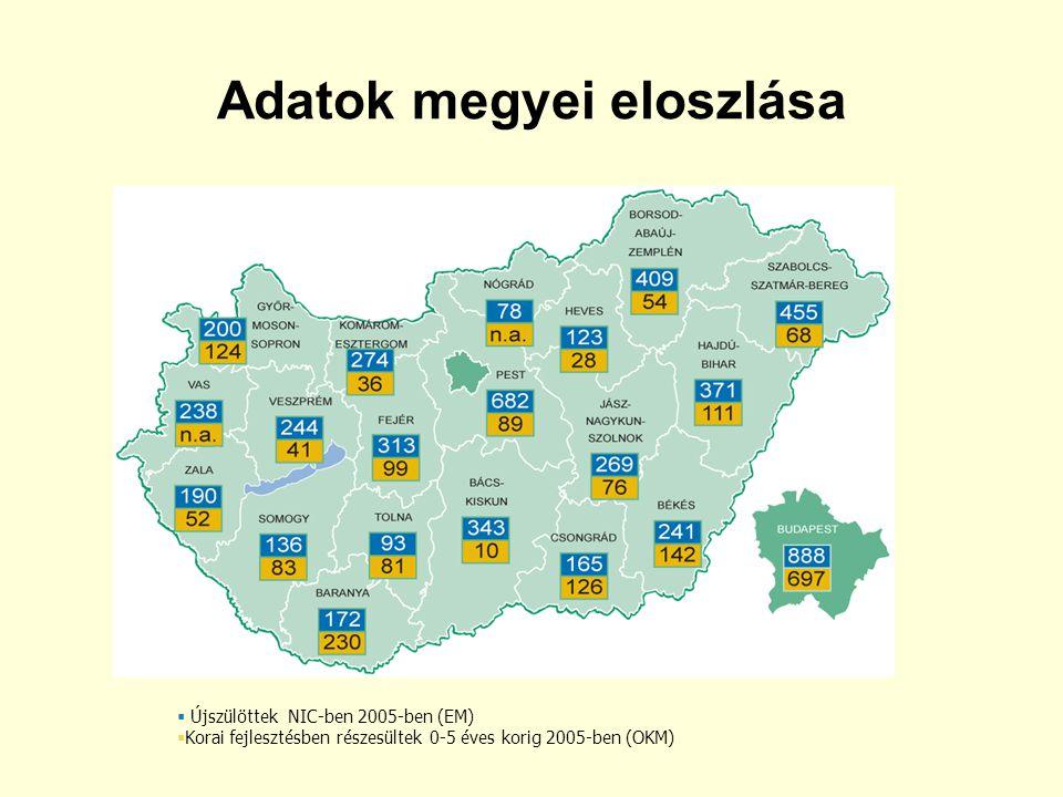 Adatok megyei eloszlása  Újszülöttek NIC-ben 2005-ben (EM)  Korai fejlesztésben részesültek 0-5 éves korig 2005-ben (OKM)