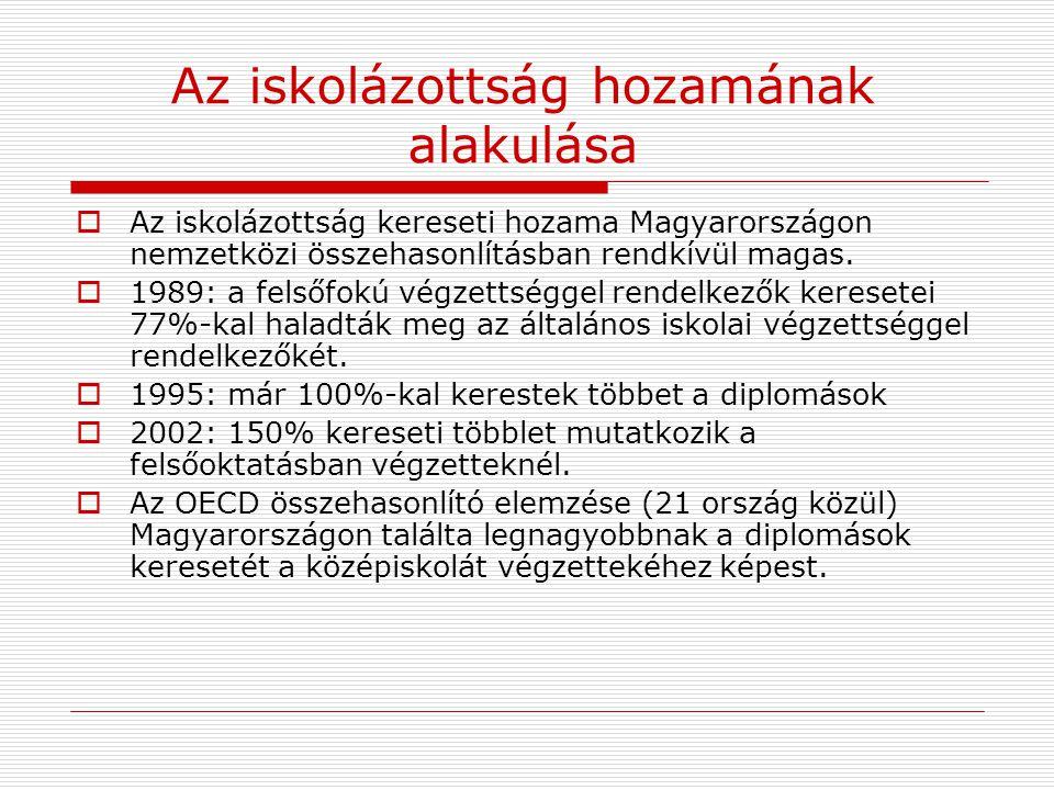 Az iskolázottság hozamának alakulása  Az iskolázottság kereseti hozama Magyarországon nemzetközi összehasonlításban rendkívül magas.  1989: a felsőf