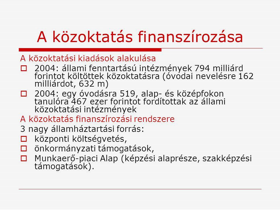 A közoktatás finanszírozása A közoktatási kiadások alakulása  2004: állami fenntartású intézmények 794 milliárd forintot költöttek közoktatásra (óvod