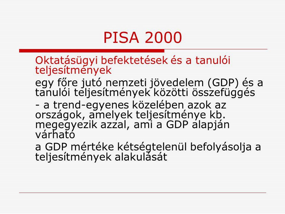 PISA 2000 Oktatásügyi befektetések és a tanulói teljesítmények egy főre jutó nemzeti jövedelem (GDP) és a tanulói teljesítmények közötti összefüggés -