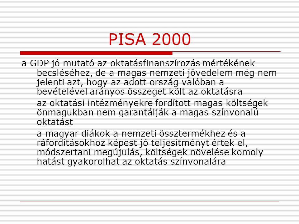 PISA 2000 a GDP jó mutató az oktatásfinanszírozás mértékének becsléséhez, de a magas nemzeti jövedelem még nem jelenti azt, hogy az adott ország valób
