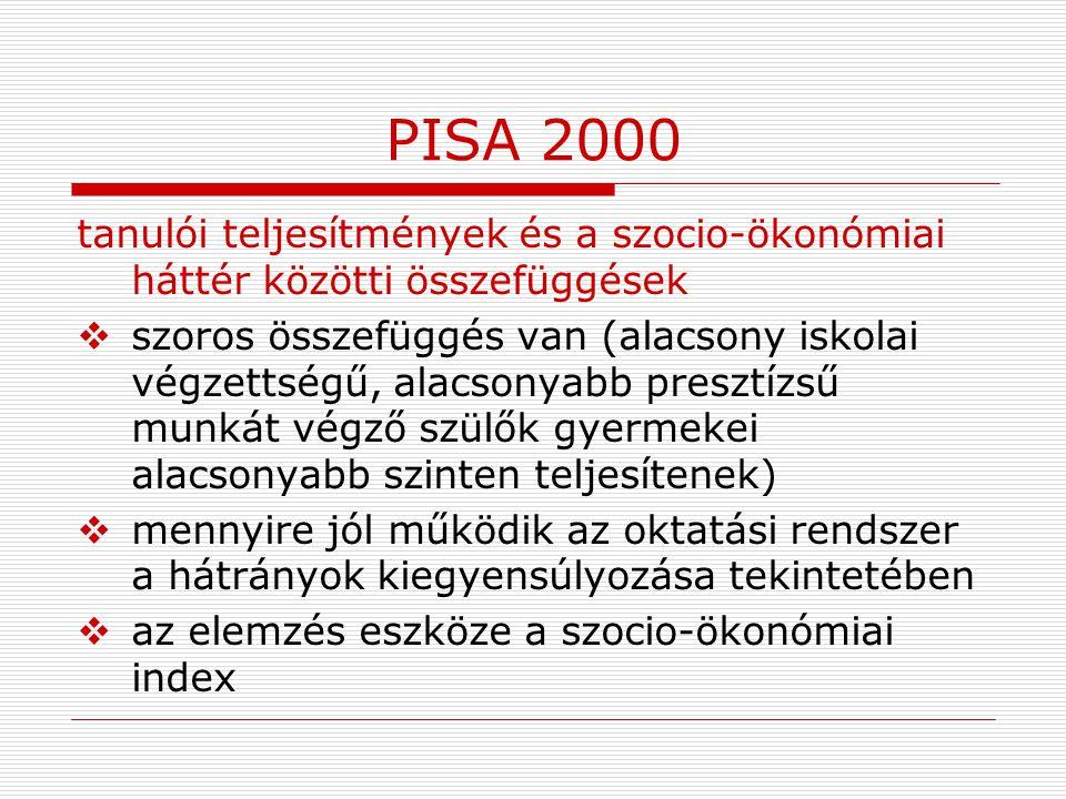 PISA 2000 tanulói teljesítmények és a szocio-ökonómiai háttér közötti összefüggések  szoros összefüggés van (alacsony iskolai végzettségű, alacsonyab