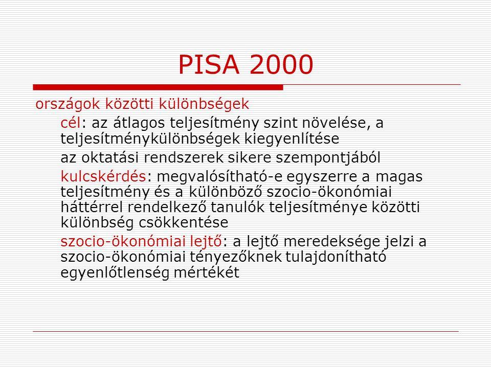PISA 2000 országok közötti különbségek cél: az átlagos teljesítmény szint növelése, a teljesítménykülönbségek kiegyenlítése az oktatási rendszerek sik