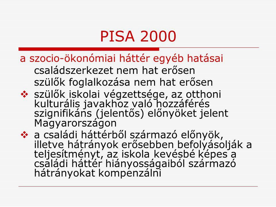 PISA 2000 a szocio-ökonómiai háttér egyéb hatásai családszerkezet nem hat erősen szülők foglalkozása nem hat erősen  szülők iskolai végzettsége, az o