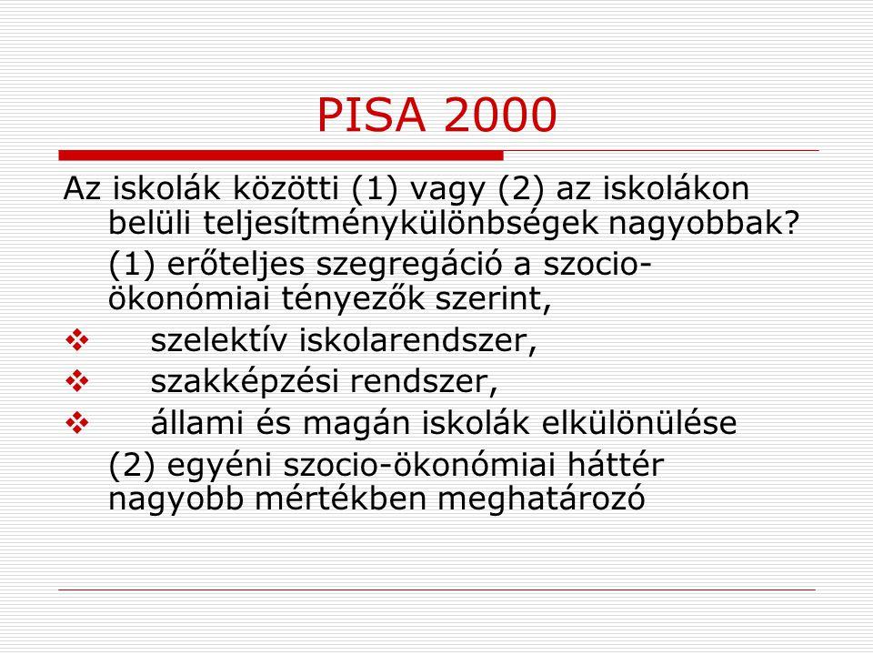 PISA 2000 Az iskolák közötti (1) vagy (2) az iskolákon belüli teljesítménykülönbségek nagyobbak? (1) erőteljes szegregáció a szocio- ökonómiai tényező