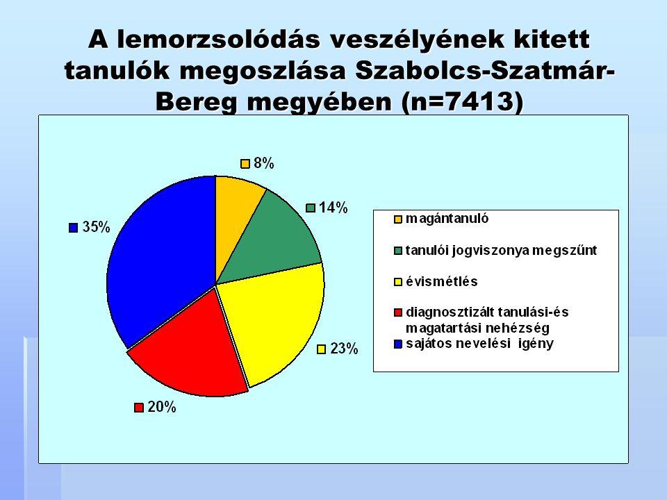 A lemorzsolódás veszélyének kitett tanulók megoszlása Szabolcs-Szatmár- Bereg megyében (n=7413)