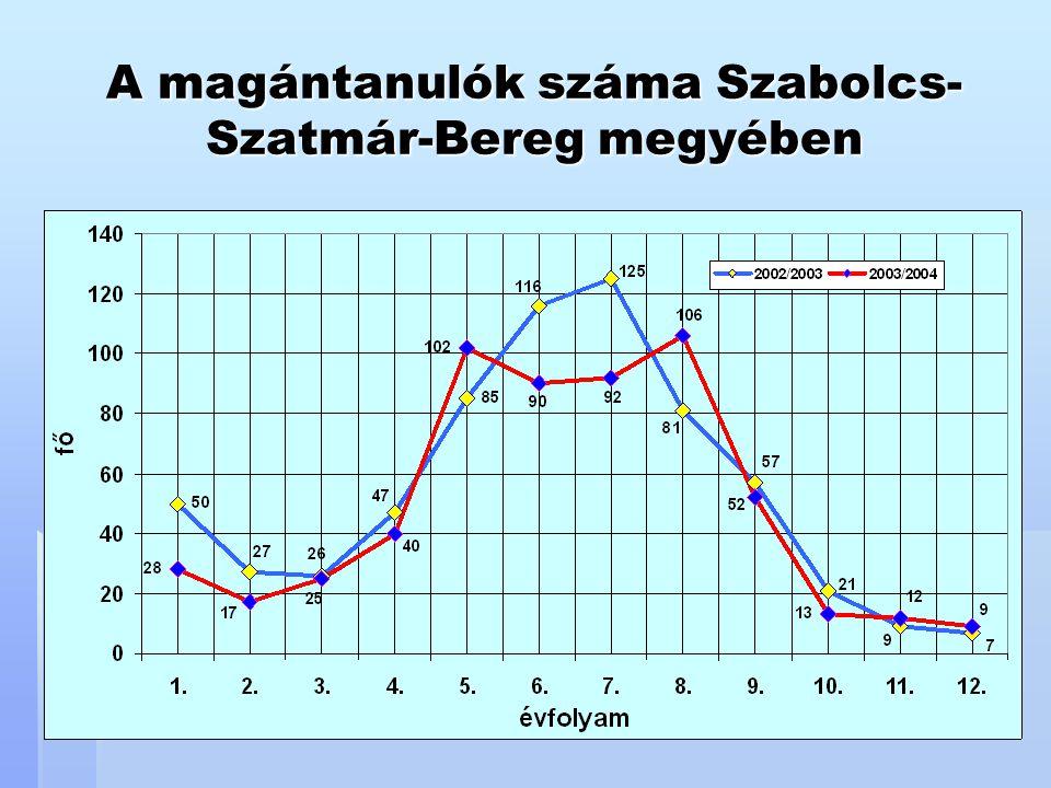 A magántanulók száma Szabolcs- Szatmár-Bereg megyében
