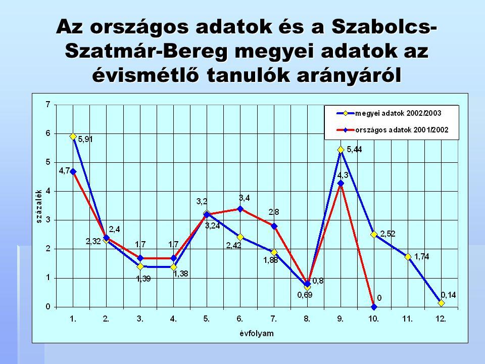 Az országos adatok és a Szabolcs- Szatmár-Bereg megyei adatok az évismétlő tanulók arányáról