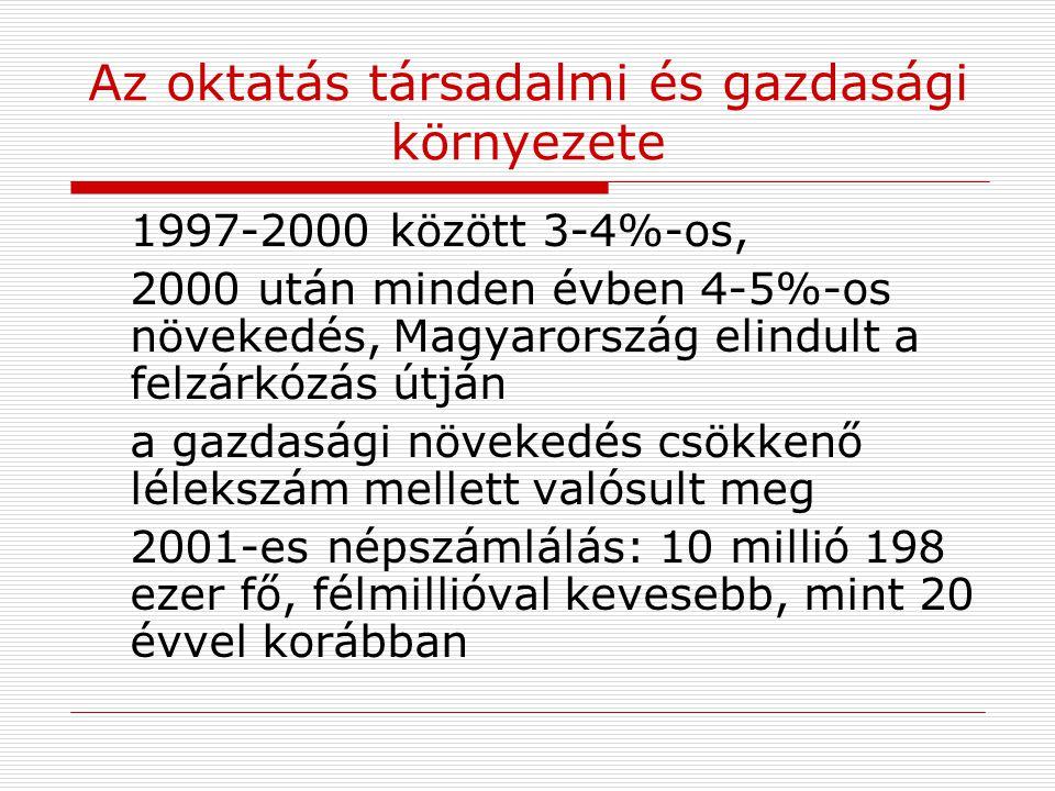 Az oktatás társadalmi és gazdasági környezete 1997-2000 között 3-4%-os, 2000 után minden évben 4-5%-os növekedés,Magyarország elindult a felzárkózás ú