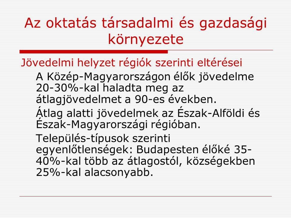 Az oktatás társadalmi és gazdasági környezete Jövedelmi helyzet régiók szerinti eltérései A Közép-Magyarországon élők jövedelme 20-30%-kal haladta meg