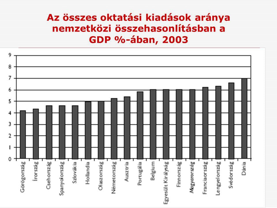 Az összes oktatási kiadások aránya nemzetközi összehasonlításban a GDP %-ában, 2003