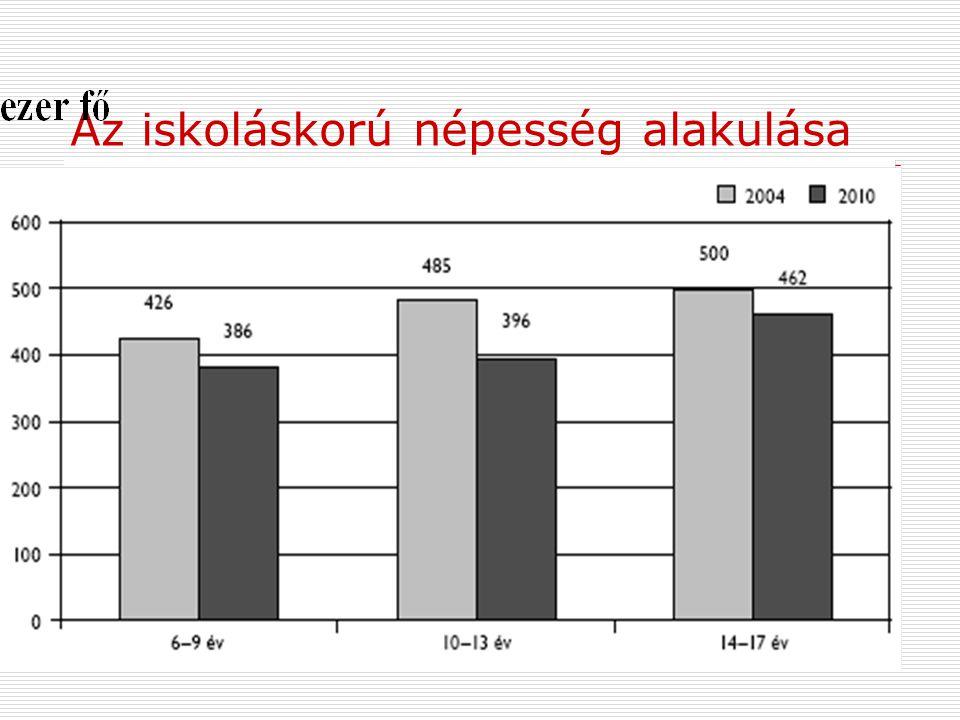 Az iskoláskorú népesség alakulása  2005-ben a 11-16 éves korosztályok népessége 120.000 között ingadozott, de a legfiatalabb iskolás korosztály létsz