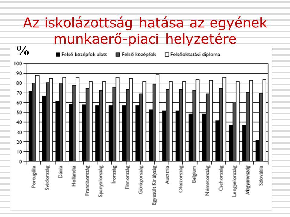 Az iskolázottság hatása az egyének munkaerő-piaci helyzetére  Növeli az elhelyezkedési esélyeket, az elérhető kereset szintjét.  Magyarországon a fo