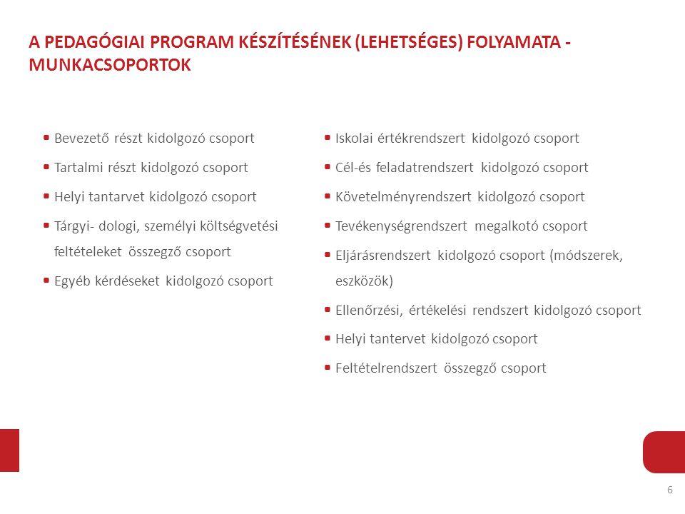 A PEDAGÓGIAI PROGRAM KÉSZÍTÉSÉNEK (LEHETSÉGES) FOLYAMATA - MUNKACSOPORTOK 6 Bevezető részt kidolgozó csoport Tartalmi részt kidolgozó csoport Helyi tantarvet kidolgozó csoport Tárgyi- dologi, személyi költségvetési feltételeket összegző csoport Egyéb kérdéseket kidolgozó csoport Iskolai értékrendszert kidolgozó csoport Cél-és feladatrendszert kidolgozó csoport Követelményrendszert kidolgozó csoport Tevékenységrendszert megalkotó csoport Eljárásrendszert kidolgozó csoport (módszerek, eszközök) Ellenőrzési, értékelési rendszert kidolgozó csoport Helyi tantervet kidolgozó csoport Feltételrendszert összegző csoport
