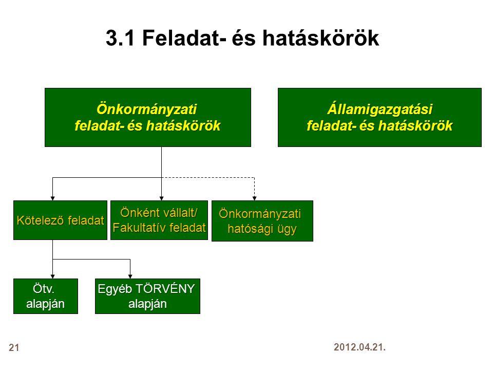 21 Önkormányzati feladat- és hatáskörök Államigazgatási Kötelező feladat Önkormányzati hatósági ügy Önként vállalt/ Fakultatív feladat Ötv.alapján Egyéb TÖRVÉNY alapján 3.1 Feladat- és hatáskörök 2012.04.21.