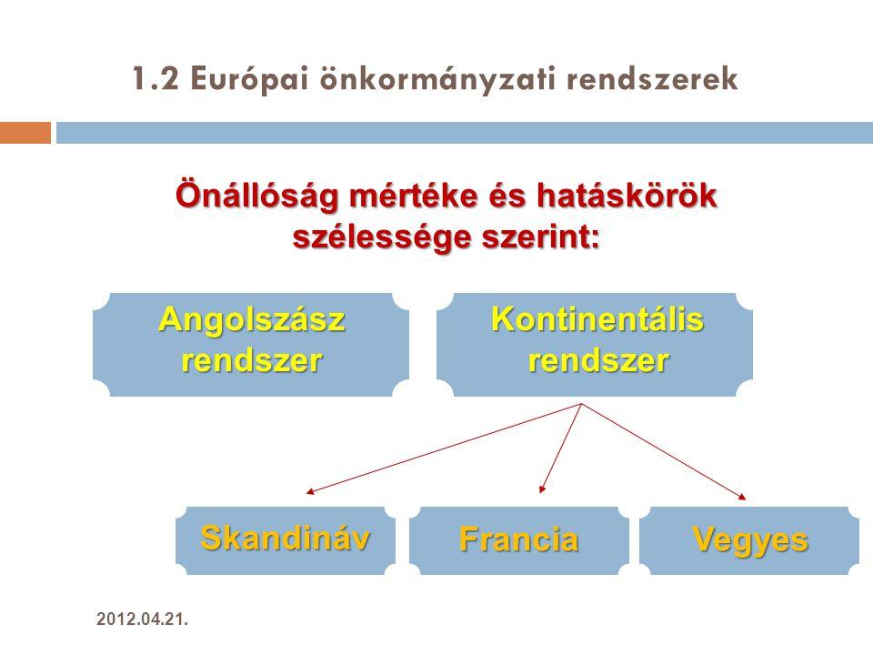2.2 Kisebbségi önkormányzatok 16 TelepülésiTerületiOrszágos község város főváros kerületei fővárosmegye 2012.04.21.