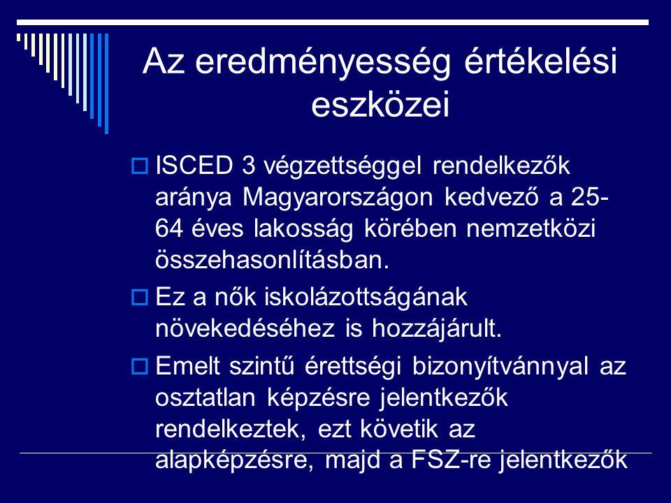Az eredményesség értékelési eszközei  ISCED 3 végzettséggel rendelkezők aránya Magyarországon kedvező a 25- 64 éves lakosság körében nemzetközi össze