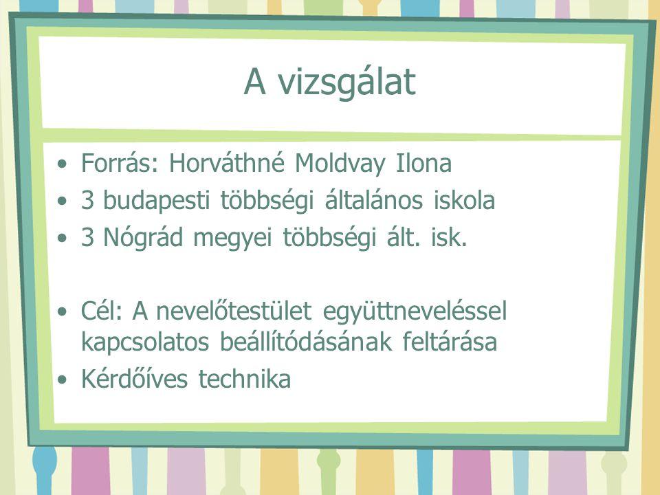 A vizsgálat Forrás: Horváthné Moldvay Ilona 3 budapesti többségi általános iskola 3 Nógrád megyei többségi ált. isk. Cél: A nevelőtestület együttnevel