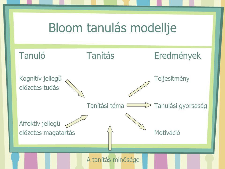 Bloom tanulás modellje TanulóTanításEredmények Kognitív jellegűTeljesítmény előzetes tudás Tanítási témaTanulási gyorsaság Affektív jellegű előzetes m