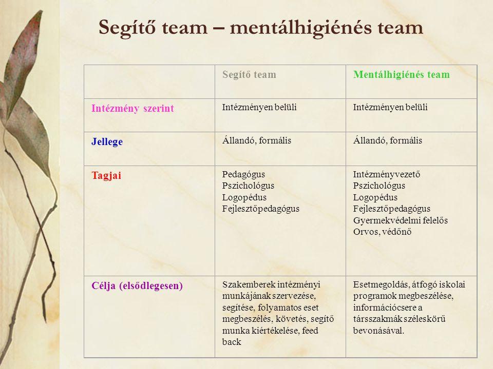 Segítő team – mentálhigiénés team Segítő teamMentálhigiénés team Intézmény szerint Intézményen belüli Jellege Állandó, formális Tagjai Pedagógus Pszic
