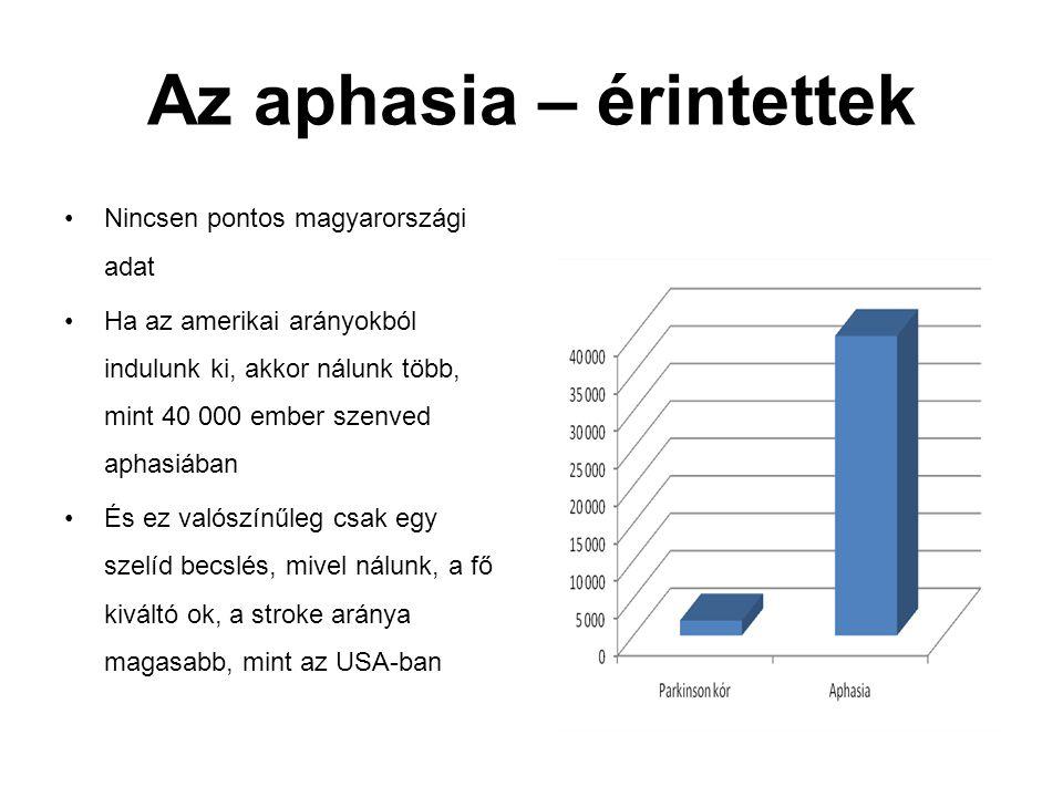 Az aphasia – érintettek Nincsen pontos magyarországi adat Ha az amerikai arányokból indulunk ki, akkor nálunk több, mint 40 000 ember szenved aphasiáb