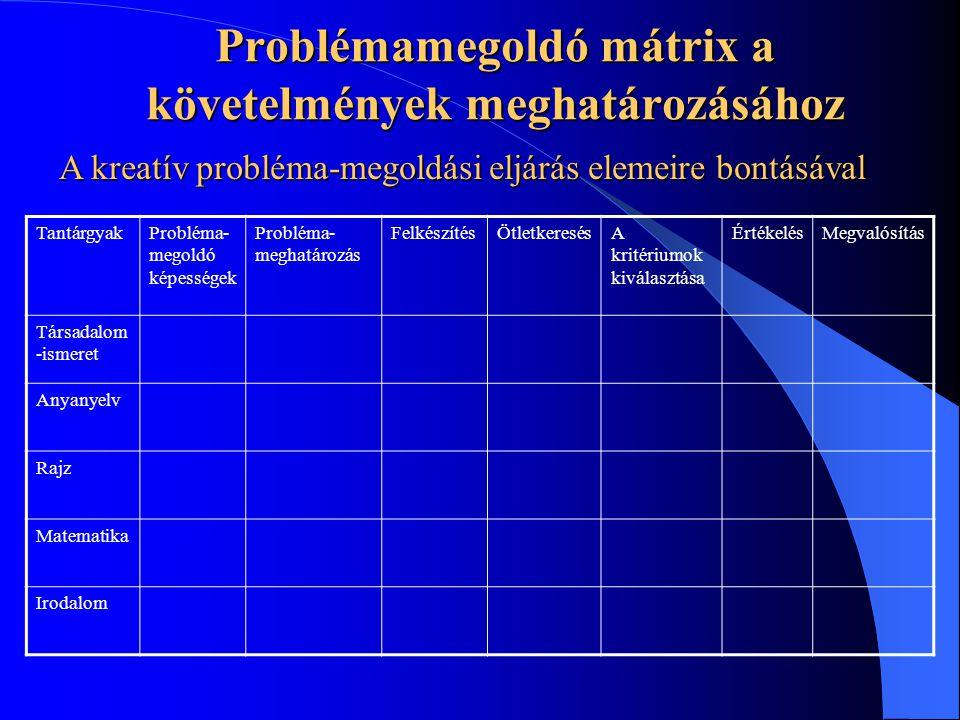 Problémamegoldó mátrix a követelmények meghatározásához TantárgyakProbléma- megoldó képességek Probléma- meghatározás FelkészítésÖtletkeresésA kritéri