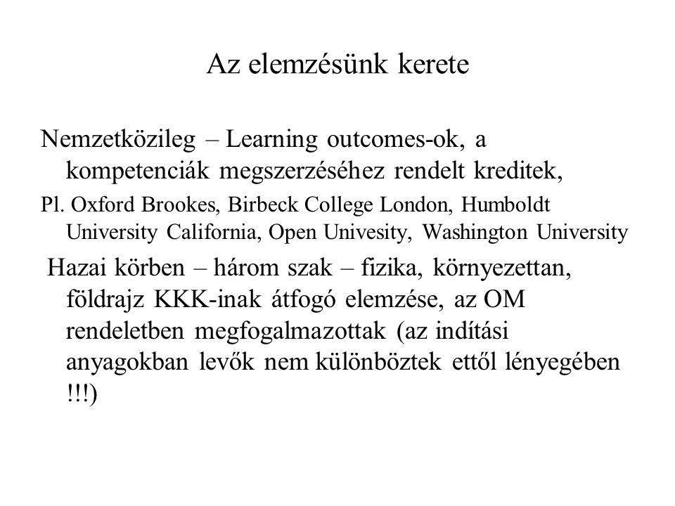 Az elemzésünk kerete Nemzetközileg – Learning outcomes-ok, a kompetenciák megszerzéséhez rendelt kreditek, Pl.