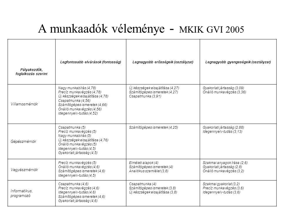 A munkaadók véleménye - MKIK GVI 2005 Pályakezdők, foglalkozás szerint Legfontosabb elvárások (fontosság)Legnagyobb erősségeik (osztályzat)Legnagyobb gyengeségeik (osztályzat) Villamosmérnök Nagy munkabírás (4,78) Precíz munkavégzés (4,78) Új készségek elsajátítása (4,78) Csapatmunka (4,56) Számítógépes ismeretek (4,66) Önálló munkavégzés (4,56) Idegennyelv-tudás (4,52) Új készségek elsajátítása (4,27) Számítógépes ismeretek (4,27) Csapatmunka (3,91) Gyakorlati jártasság (3,09) Önálló munkavégzés (3,36) Gépészmérnök Csapatmunka (5) Precíz munkavégzés (5) Nagy munkabírás (5) Új készségek elsajátítása (4,76) Önálló munkavégzés (5) Idegennyelv-tudás (4,5) Gyakorlati jártasság (4,5) Számítógépes ismeretek (4,25)Gyakorlati jártasság (2,88) Idegennyelv-tudás (3,13) Vegyészmérnök Precíz munkavégzés (5) Önálló munkavégzés (4,6) Számítógépes ismeretek (4,6) Idegennyelv-tudás (4,5) Elméleti alapok (4) Számítógépes ismeretek (4) Analitikus szemlélet (3,8) Szakmai anyagok írása (2,6) Gyakorlati jártasság (2,8) Önálló munkavégzés (3,2) Informatikus, programozó Csapatmunka (4,6) Precíz munkavégzés (4,6) Idegennyelv-tudás (4,6) Számítógépes ismeretek (4,6) Gyakorlati jártasság (4,6) Csapatmunka (4) Számítógépes ismeretek (3,8) Új készségek elsajátítása (3,8) Szakmai gyakorlat (3,2) Precíz munkavégzés (3,6) Idegennyelv-tudás (3,6)