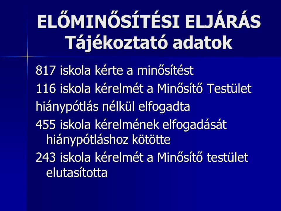ELŐMINŐSÍTÉSI ELJÁRÁS Tájékoztató adatok 817 iskola kérte a minősítést 116 iskola kérelmét a Minősítő Testület hiánypótlás nélkül elfogadta 455 iskola