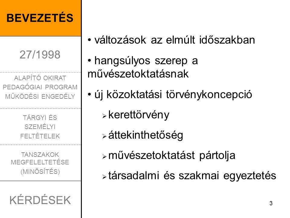 3 BEVEZETÉS 27/1998 ALAPÍTÓ OKIRAT PEDAGÓGIAI PROGRAM MŰKÖDÉSI ENGEDÉLY TÁRGYI ÉS SZEMÉLYI FELTÉTELEK TANSZAKOK MEGFELELTETÉSE (MINŐSÍTÉS) KÉRDÉSEK változások az elmúlt időszakban hangsúlyos szerep a művészetoktatásnak új közoktatási törvénykoncepció  kerettörvény  áttekinthetőség  művészetoktatást pártolja  társadalmi és szakmai egyeztetés
