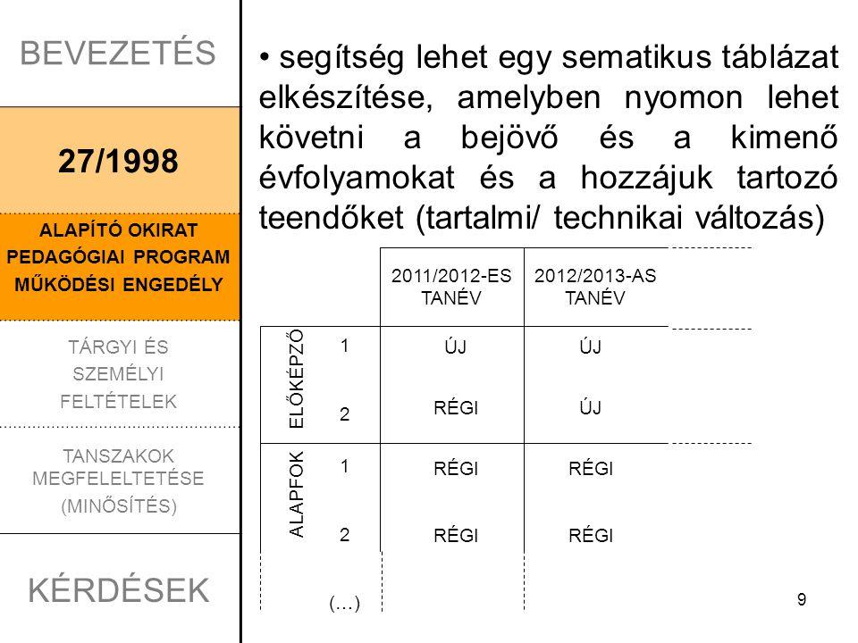 9 BEVEZETÉS 27/1998 ALAPÍTÓ OKIRAT PEDAGÓGIAI PROGRAM MŰKÖDÉSI ENGEDÉLY TÁRGYI ÉS SZEMÉLYI FELTÉTELEK TANSZAKOK MEGFELELTETÉSE (MINŐSÍTÉS) KÉRDÉSEK segítség lehet egy sematikus táblázat elkészítése, amelyben nyomon lehet követni a bejövő és a kimenő évfolyamokat és a hozzájuk tartozó teendőket (tartalmi/ technikai változás) 2012/2013-AS TANÉV 2011/2012-ES TANÉV ELŐKÉPZŐ ALAPFOK 1212 1 2 (…) ÚJ RÉGI ÚJ RÉGI