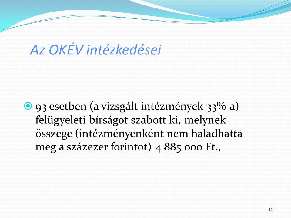 Az OKÉV intézkedései  93 esetben (a vizsgált intézmények 33%-a) felügyeleti bírságot szabott ki, melynek összege (intézményenként nem haladhatta meg