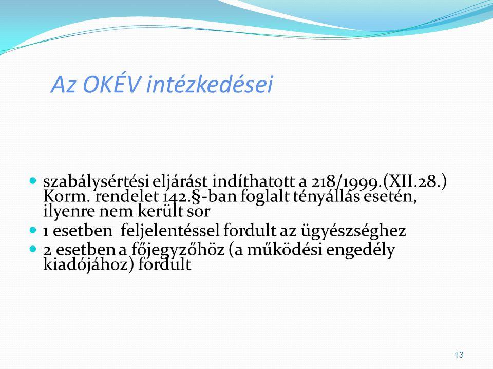 Az OKÉV intézkedései szabálysértési eljárást indíthatott a 218/1999.(XII.28.) Korm. rendelet 142.§-ban foglalt tényállás esetén, ilyenre nem került so