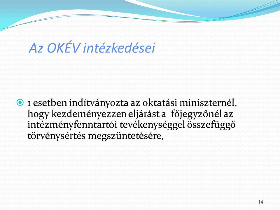Az OKÉV intézkedései  1 esetben indítványozta az oktatási miniszternél, hogy kezdeményezzen eljárást a főjegyzőnél az intézményfenntartói tevékenység