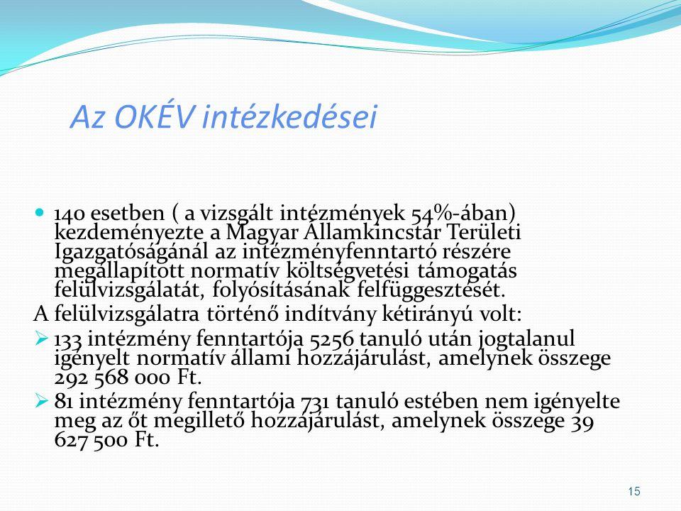 Az OKÉV intézkedései 140 esetben ( a vizsgált intézmények 54%-ában) kezdeményezte a Magyar Államkincstár Területi Igazgatóságánál az intézményfenntart