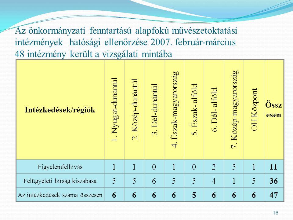 Az önkormányzati fenntartású alapfokú művészetoktatási intézmények hatósági ellenőrzése 2007. február-március 48 intézmény került a vizsgálati mintába