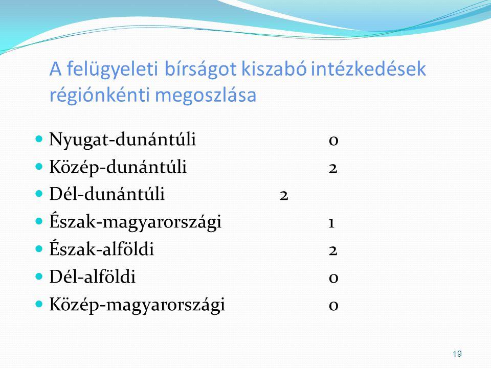 A felügyeleti bírságot kiszabó intézkedések régiónkénti megoszlása Nyugat-dunántúli 0 Közép-dunántúli 2 Dél-dunántúli 2 Észak-magyarországi 1 Észak-al