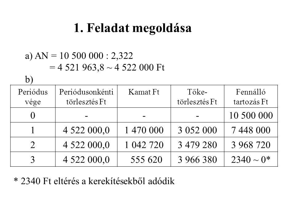 1. Feladat megoldása a) AN = 10 500 000 : 2,322 = 4 521 963,8 ~ 4 522 000 Ft b) Periódus vége Periódusonkénti törlesztés Ft Kamat FtTőke- törlesztés F