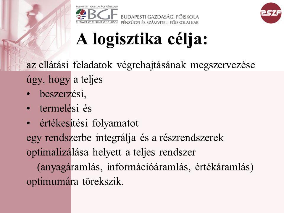 A logisztika célja: az ellátási feladatok végrehajtásának megszervezése úgy, hogy a teljes beszerzési, termelési és értékesítési folyamatot egy rendsz