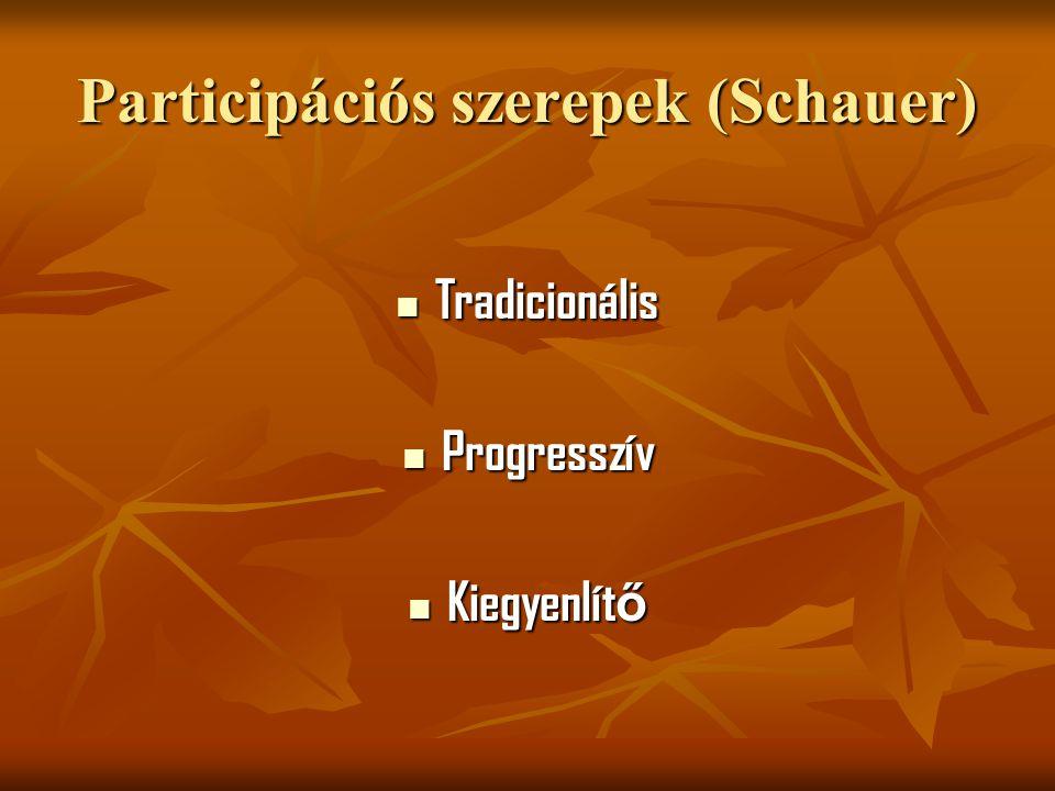 Participációs szerepek (Schauer) Tradicionális Tradicionális Progresszív Progresszív Kiegyenlít ő Kiegyenlít ő