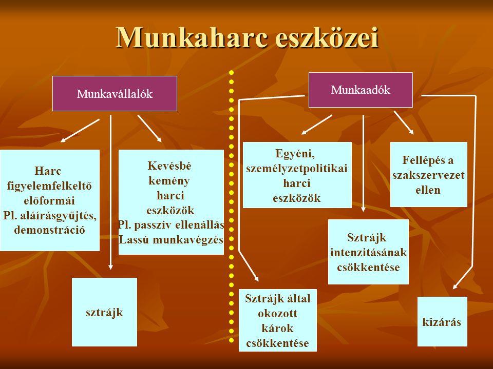 Munkaharc eszközei Munkavállalók Munkaadók Harc figyelemfelkeltő előformái Pl. aláírásgyűjtés, demonstráció Kevésbé kemény harci eszközök Pl. passzív