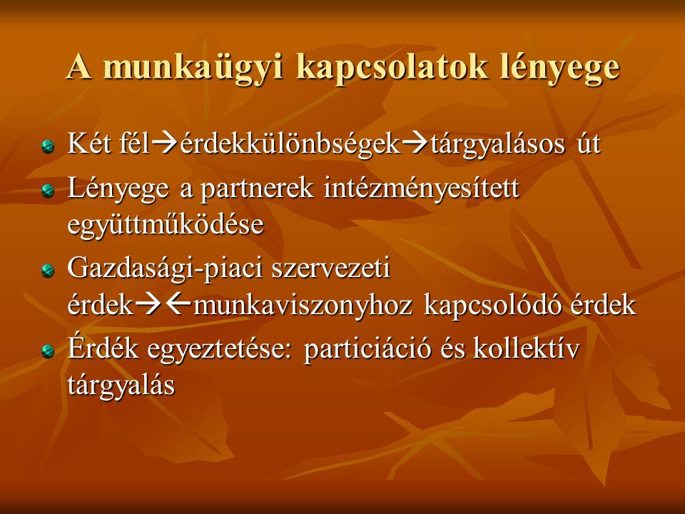 Érdekképviseletek Munkavállalói: Munkavállalói:Szakszervezet Munkaadói: Munkaadói:  Ált.