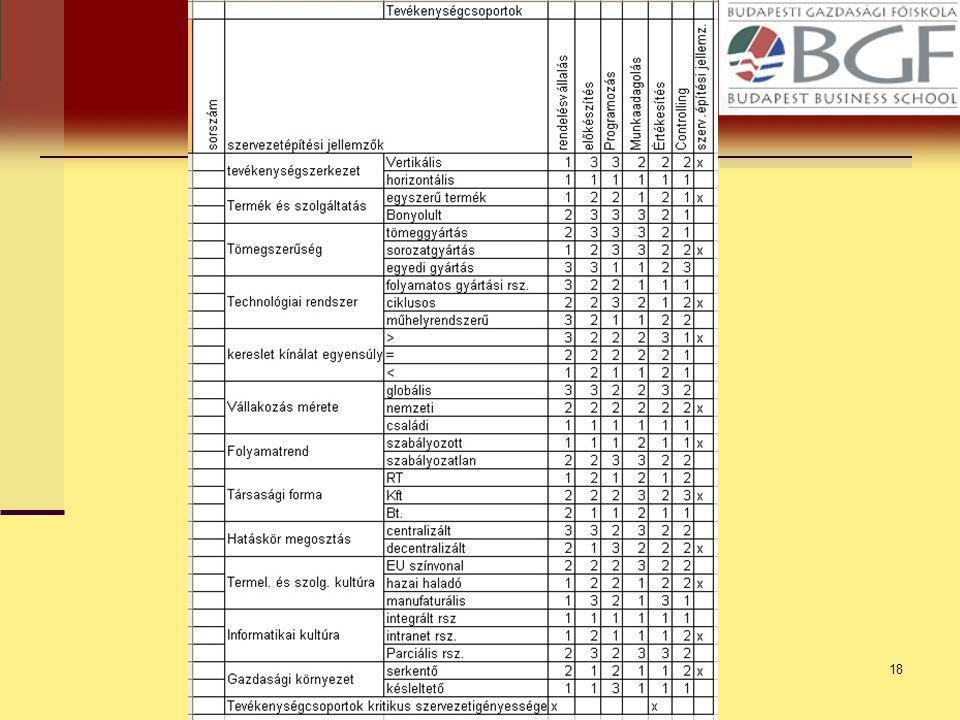 Gazdasági Informatika 2009.18