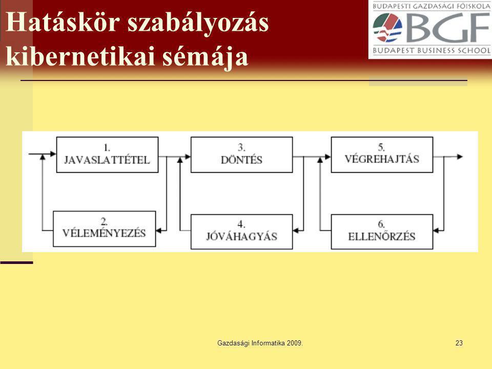 Gazdasági Informatika 2009.23 Hatáskör szabályozás kibernetikai sémája