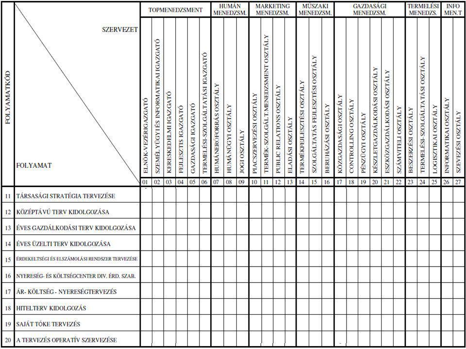 Gazdasági Informatika 2009.29 Döntési mátrix 1.