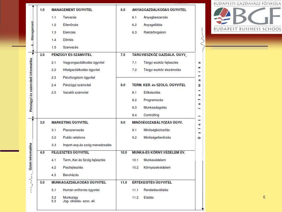 Gazdasági Informatika 2009.17 Szervezetigényesség A táblázatban 1, 2 és 3 számok szerepelnek.