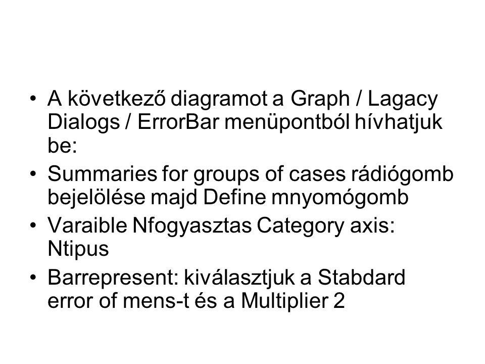 A következő diagramot a Graph / Lagacy Dialogs / ErrorBar menüpontból hívhatjuk be: Summaries for groups of cases rádiógomb bejelölése majd Define mnyomógomb Varaible Nfogyasztas Category axis: Ntipus Barrepresent: kiválasztjuk a Stabdard error of mens-t és a Multiplier 2