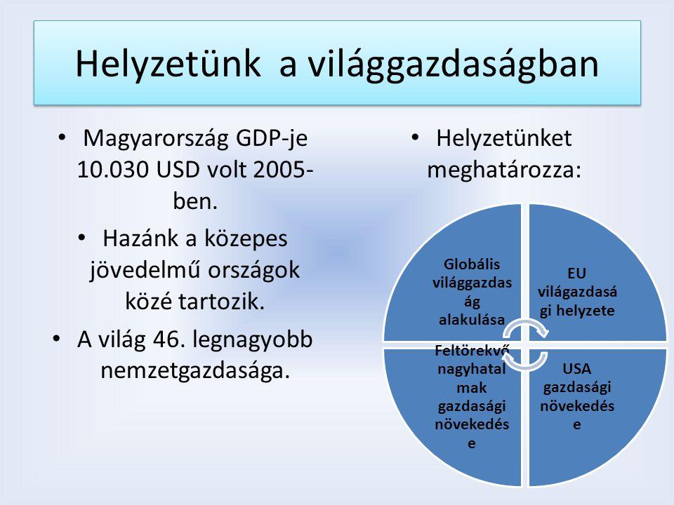 Helyzetünk a világgazdaságban Magyarország GDP-je 10.030 USD volt 2005- ben. Hazánk a közepes jövedelmű országok közé tartozik. A világ 46. legnagyobb