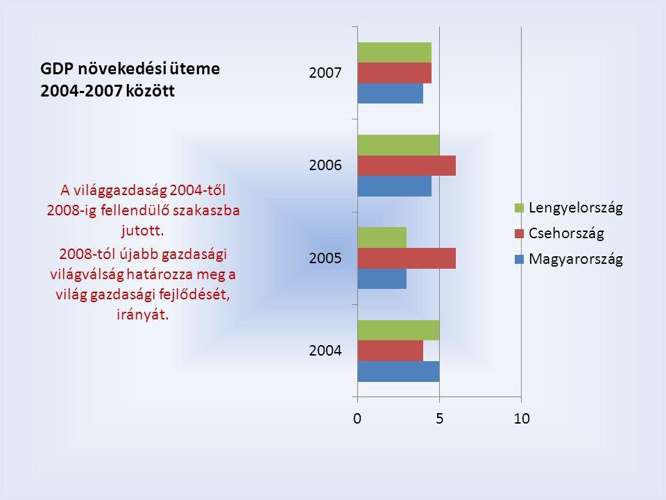 GDP növekedési üteme 2004-2007 között A világgazdaság 2004-től 2008-ig fellendülő szakaszba jutott. 2008-tól újabb gazdasági világválság határozza meg